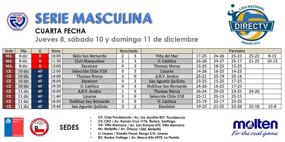 cuartos de final liga directv masculina-resultados